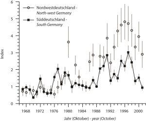 Rastbestandsentwicklung der Löffelente im Oktober in NW- und S-Deutschland nach den Daten der Wasservogelzählung.