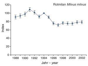 Brutbestandsindex des Rotmilans